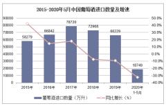2020年1-5月中国葡萄酒进口数量、进口金额及进口均价统计
