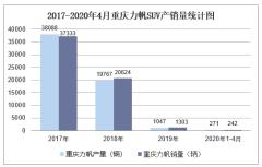2020年4月重庆力帆SUV产销量及分车型产销结构统计