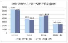 2020年4月中国一汽SUV产销量及分车型产销结构统计