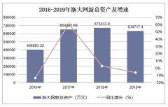 2016-2019年浙大网新(600797)总资产、营业收入、营业成本及净利润统计