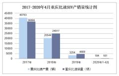 2020年4月重庆比速SUV产销量及分车型产销结构统计
