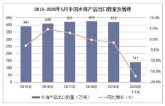 2020年1-5月中国水海产品出口数量、出口金额及出口均价统计