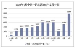 2020年1-4月中国一汽红旗HS5产销量情况统计分析