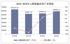 2016-2019年云煤能源(600792)总资产、营业收入、营业成本及净利润统计