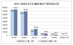 2020年1-4月长城哈弗H1产销量情况统计分析