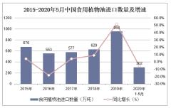 2020年1-5月中国食用植物油进口数量、进口金额及进口均价统计