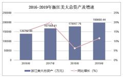 2016-2019年浙江美大(002677)总资产、营业收入、营业成本及净利润统计