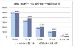 2020年1-4月长城哈弗H7产销量情况统计分析