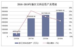2016-2019年浙江交科(002061)总资产、营业收入、营业成本及净利润统计