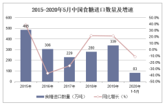 2020年1-5月中国食糖进口数量、进口金额及进口均价统计