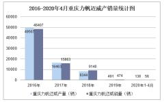 2020年1-4月重庆力帆迈威产销量情况统计分析