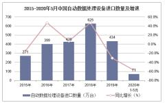 2020年1-5月中国自动数据处理设备进口数量、进口金额及进口均价统计