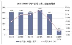 2020年1-5月中国钻石进口数量、进口金额及进口均价统计