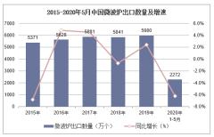 2020年1-5月中国微波炉出口数量、出口金额及出口均价统计