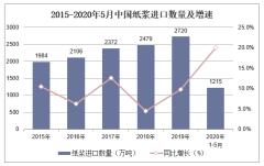 2020年1-5月中国纸浆进口数量、进口金额及进口均价统计