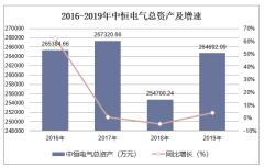 2016-2019年中恒电气(002364)总资产、营业收入、营业成本及净利润统计
