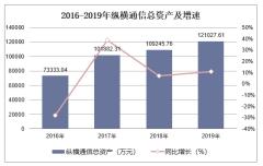 2016-2019年纵横通信(603602)总资产、营业收入、营业成本及净利润统计