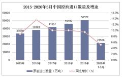 2020年1-5月中国原油进口数量、进口金额及进口均价统计