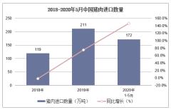 2020年1-5月中国猪肉进口数量、进口金额及进口均价统计