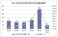 2020年1-5月中國專用汽車進口數量、進口金額及進口均價統計