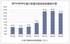 2019年浙江省城乡低保标准及低保家庭数量统计分析「图」