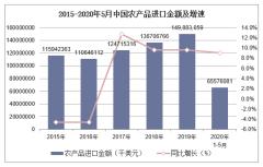 2020年1-5月中国农产品进口金额统计分析