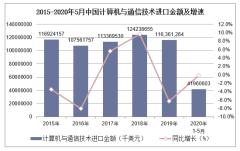 2020年1-5月中国计算机与通信技术进口金额统计分析