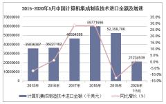 2020年1-5月中国计算机集成制造技术进口金额统计分析