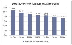 2019年重庆市城乡低保标准及低保家庭数量统计分析「图」