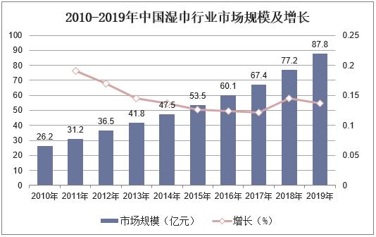 2010-2019年中国湿巾行业市场规模及增长