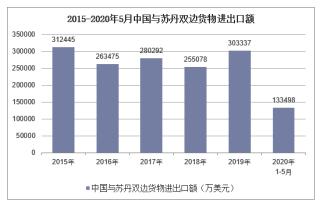 2020年1-5月中国与苏丹双边贸易额及贸易差额统计