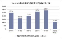 2020年1-5月中国与苏里南双边贸易额及贸易差额统计