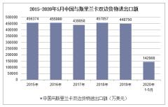 2020年1-5月中国与斯里兰卡双边贸易额及贸易差额统计