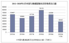 2020年1-5月中国与塞浦路斯双边贸易额及贸易差额统计