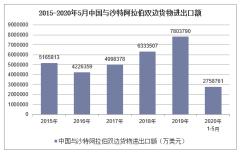 2020年1-5月中国与沙特阿拉伯双边贸易额及贸易差额统计