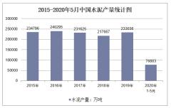 2020年1-5月中国水泥产量及增速统计