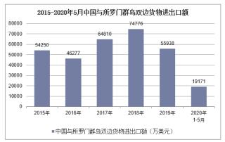 2020年1-5月中国与所罗门群岛双边贸易额及贸易差额统计