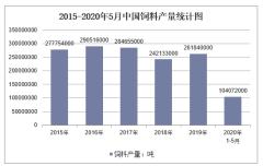 2020年1-5月中国饲料产量及增速统计