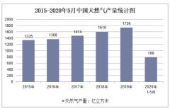2020年1-5月中国天然气产量及增速统计