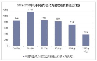 2020年1-5月中国与圣马力诺双边贸易额及贸易差额统计