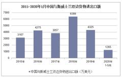 2020年1-5月中国与斯威士兰双边贸易额及贸易差额统计