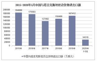 2020年1-5月中国与塔吉克斯坦双边贸易额及贸易差额统计
