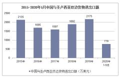 2020年1-5月中国与圣卢西亚双边贸易额及贸易差额统计