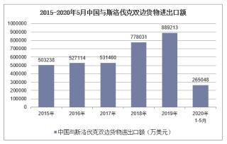 2020年1-5月中国与斯洛伐克双边贸易额及贸易差额统计