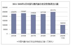 2020年1-5月中国与塞内加尔双边贸易额及贸易差额统计