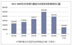 2020年1-5月中国与斯洛文尼亚双边贸易额及贸易差额统计