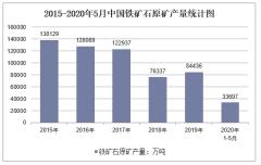 2020年1-5月中国铁矿石原矿产量及增速统计