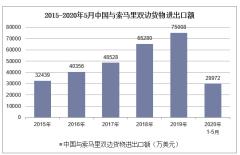 2020年1-5月中国与索马里双边贸易额及贸易差额统计