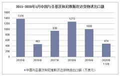 2020年1-5月中国与圣基茨和尼维斯双边贸易额及贸易差额统计