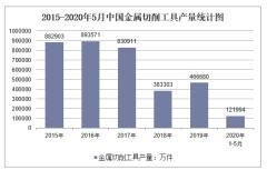 2020年1-5月中国金属切削工具产量及增速统计